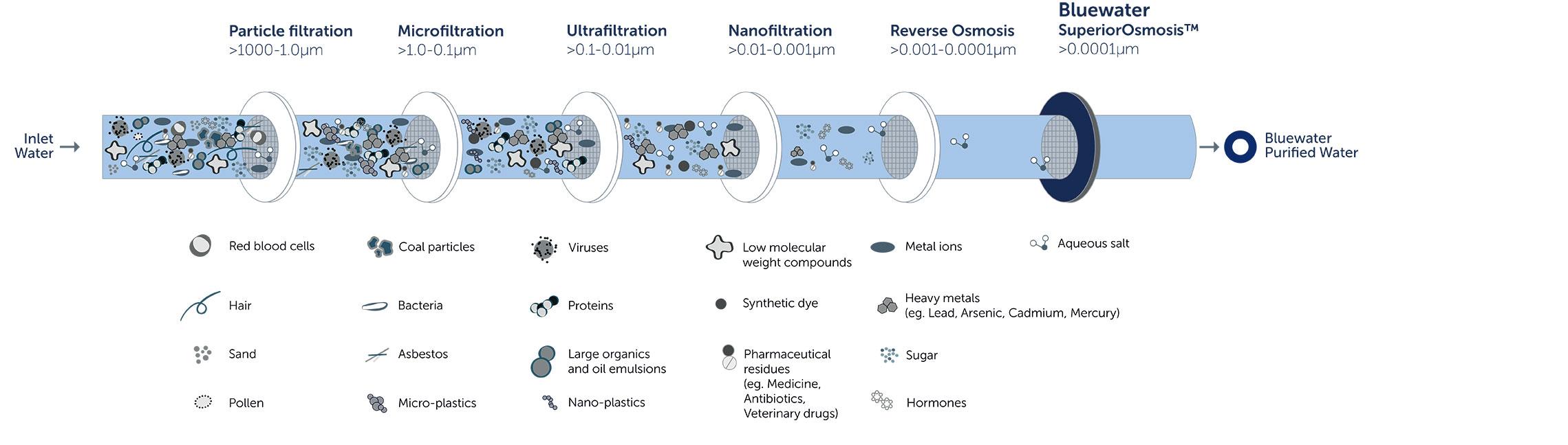 BluewaterSuperiorOsmosis™ purification technology